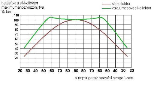 vákuumcsöves napkollektor hatásfoka