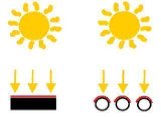 síkkollektor és vákuumcsöves napkollektorra esõ napsugárzás délben