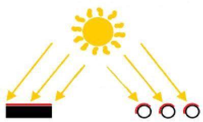 síkkollektor és vákuumcsöves napkollektorra esõ napsugárzás délelõtt és délután