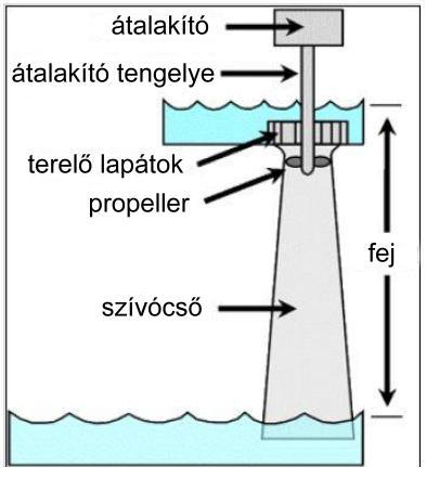 kisesésû vízturbina telepítés