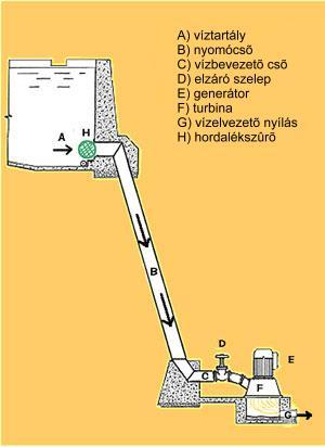 nagyesésû vízturbina víz-hozzávezetése