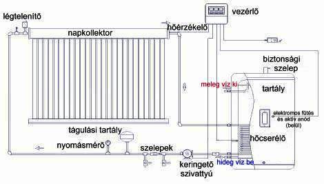 zárt tágulási tartályos vákuumcsöves napkollektor rendszer beépítési terve